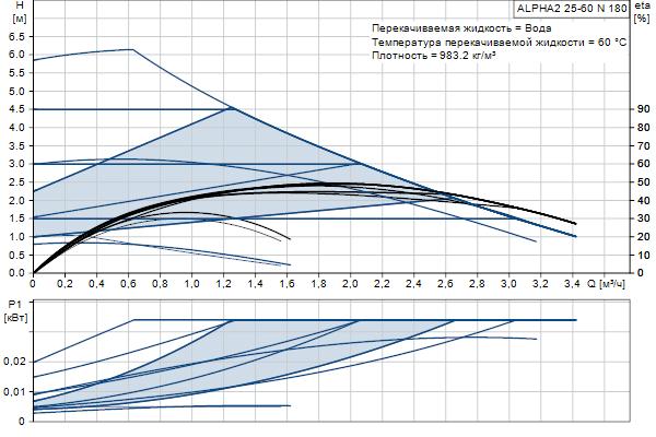 Гидравлическая характеристика насосов ALPHA2 25-60 N 180