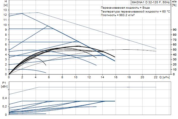 Гидравлическая характеристика насосов MAGNA1 D 32-120 F