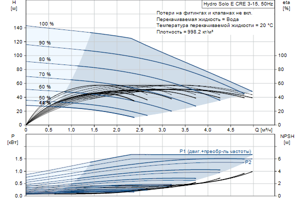 Гидравлическая характеристика насосов Hydro Solo E CRE 3-15 HQQE