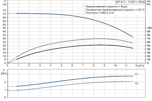Кривая характеристики насосов SP 9-11