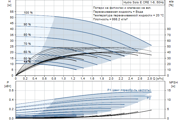 Гидравлическая характеристика насосов Hydro Solo E CRE 1-6 HQQE