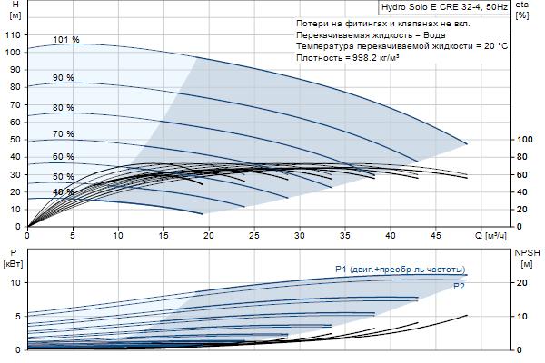 Гидравлическая характеристика насосов Hydro Solo E CRE 32-4 HQQE