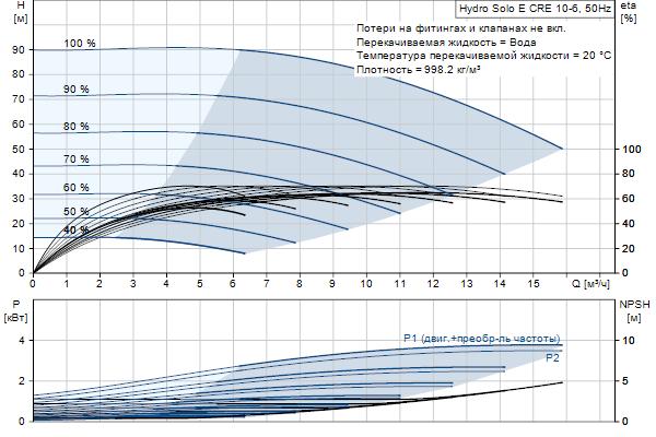 Гидравлическая характеристика насосов Hydro Solo E CRE 10-6 HQQE