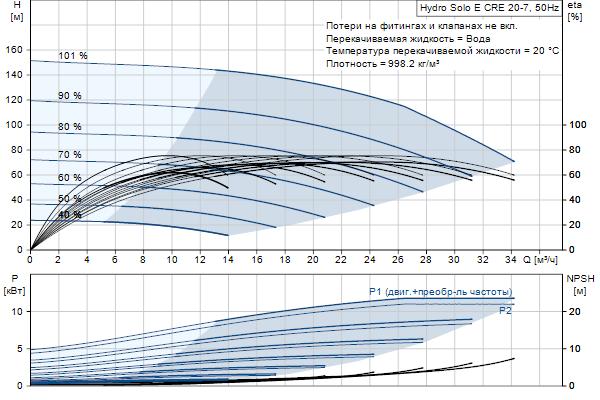 Гидравлическая характеристика насосов Hydro Solo E CRE 20-7 HQQE