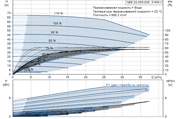 Кривая характеристики насосов NBE 32-200/206 A-F2-A-E-BAQE