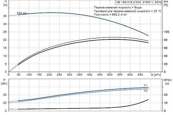 Гидравлическая характеристика насосов NB 150-315.2/334 A-F1-A-E-BAQE