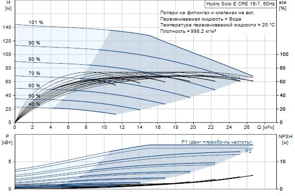 Гидравлическая характеристика насосов Hydro Solo E CRE 15-7 HQQE