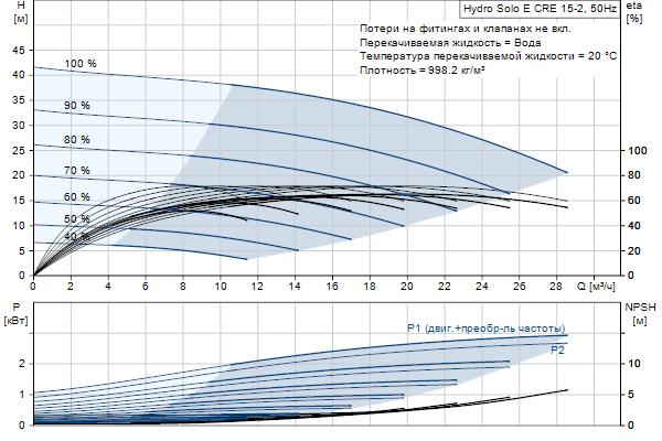 Гидравлическая характеристика насосов Hydro Solo E CRE 15-2 HQQE