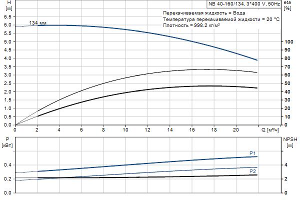 Гидравлическая характеристика насосов NB 40-160/134 A-F2-A-E-BQQE