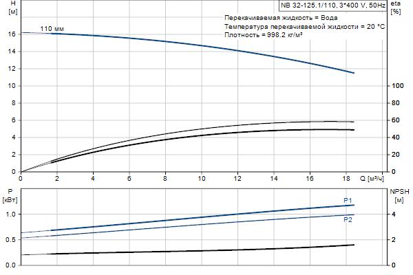 Гидравлическая характеристика насосов NB 32-125.1/110 A-F2-A-E-BQQE