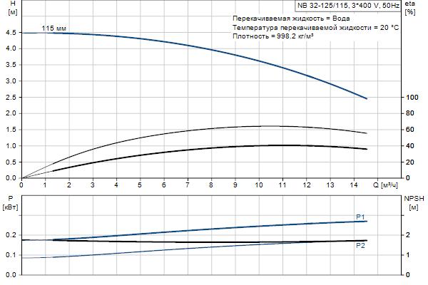 Гидравлическая характеристика насосов NB 32-125/115 A-F2-A-E-BQQE