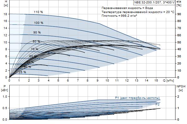 Гидравлическая характеристика насосов NBE 32-200.1/207 A-F2-A-E-BQQE