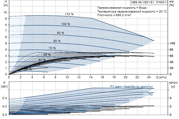 Гидравлическая характеристика насосов NBE 40-160/151 A-F2-A-E-BQQE