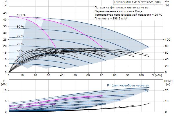 Кривая характеристики насосов HYDRO MULTI-E 3 CRE20-2