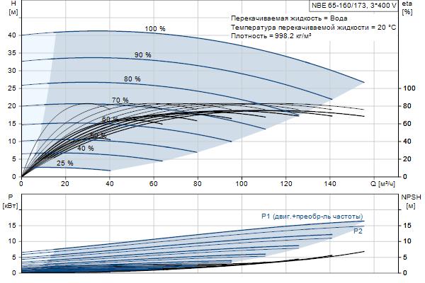 Гидравлическая характеристика насосов NBE 65-160/173 A-F2-A-E-BQQE