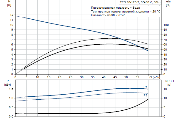 Гидравлическая характеристика насосов TPD 80-120/2 A-F-A-BQBE