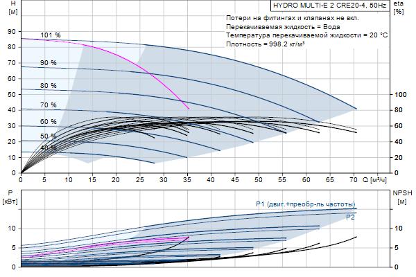 Гидравлическая характеристика насосов HYDRO MULTI-E 2 CRE20-4