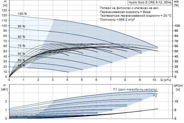 Гидравлическая характеристика насосов Hydro Solo E CRE 5-12 HQQE