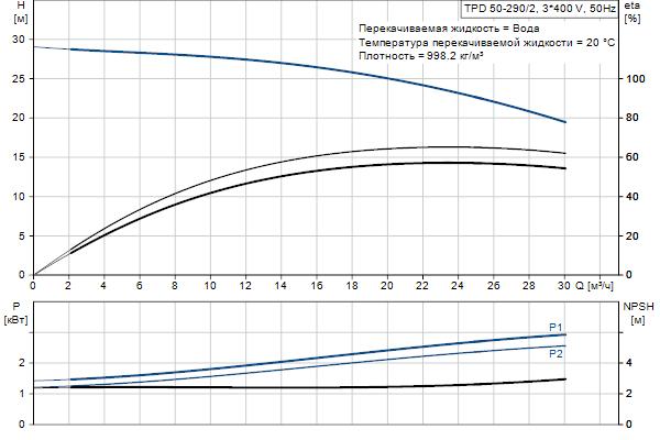 Гидравлическая характеристика насосов TPD 50-290/2 A-F-A-BQQE