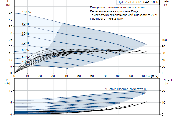 Гидравлическая характеристика насосов Hydro Solo E CRE 64-1 HQQE