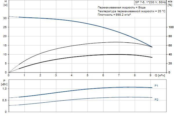 Кривая характеристики насосов SP 7-5