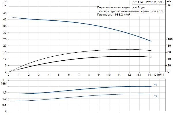 Гидравлическая характеристика насосов SP 11-7
