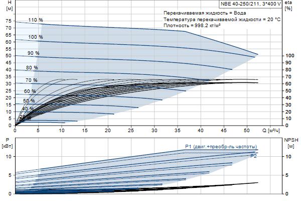 Гидравлическая характеристика насосов NBE 40-250/211 A-F2-A-E-BQQE