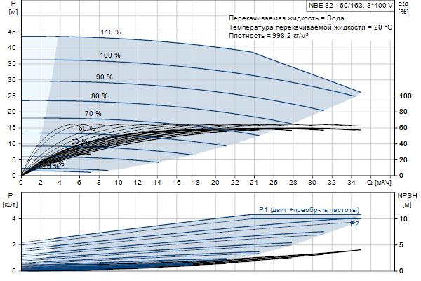 Гидравлическая характеристика насосов NBE 32-160/163 A-F2-A-E-BQQE
