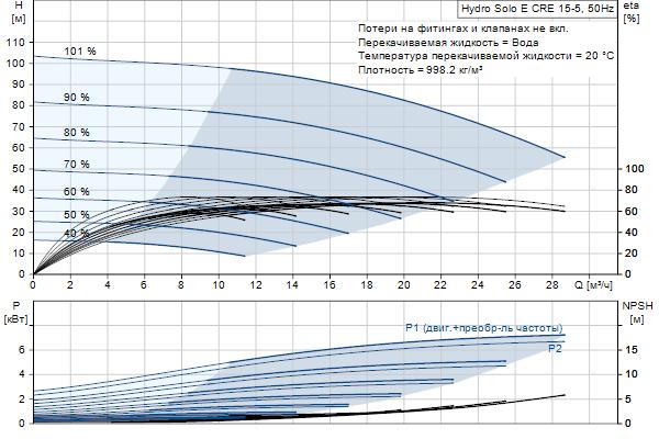 Гидравлическая характеристика насосов Hydro Solo E CRE 15-5 HQQE
