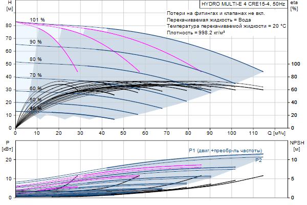 Кривая характеристики насосов HYDRO MULTI-E 4 CRE15-4
