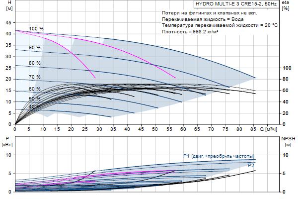 Кривая характеристики насосов HYDRO MULTI-E 3 CRE15-2