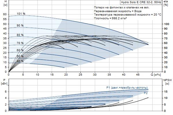Гидравлическая характеристика насосов Hydro Solo E CRE 32-2 HQQE