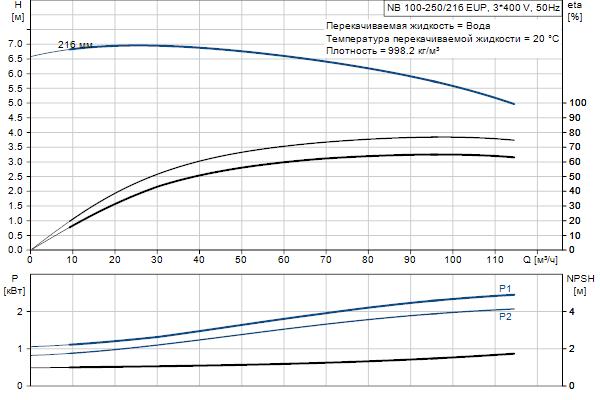 Гидравлическая характеристика насосов NB 100-250/216 EUP A-F2-A-E-BQQE