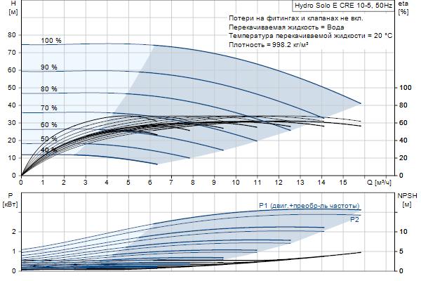 Гидравлическая характеристика насосов Hydro Solo E CRE 10-5 HQQE