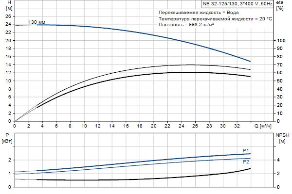 Гидравлическая характеристика насосов NB 32-125/130 A-F2-A-E-BQQE