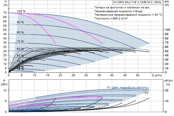 Гидравлическая характеристика насосов HYDRO MULTI-E 3 CME10-3