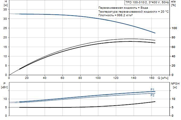 Гидравлическая характеристика насосов TPD 100-310/2 A-F-A-BQQE