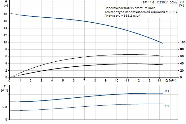 Кривая характеристики насосов SP 11-3
