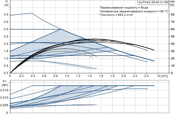 Гидравлическая характеристика насосов ALPHA2 25-40 N 180
