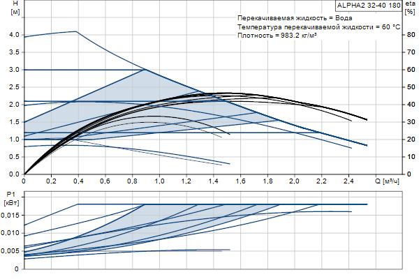Гидравлическая характеристика насосов ALPHA2 32-40 180