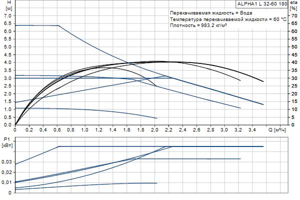 Гидравлическая характеристика насосов ALPHA1 L 32-60 180