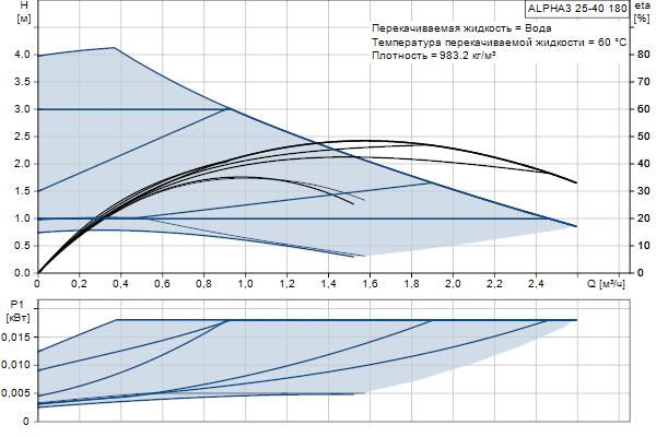 Гидравлическая характеристика насосов ALPHA3 25-40 180
