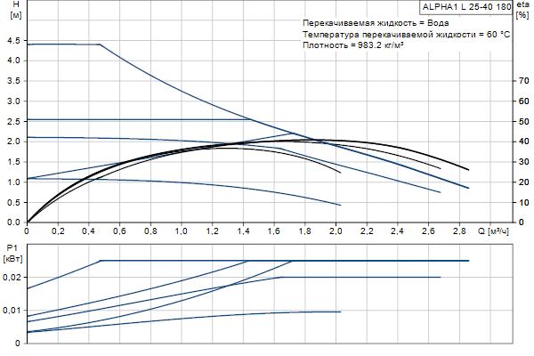 Гидравлическая характеристика насосов ALPHA1 L 25-40 180