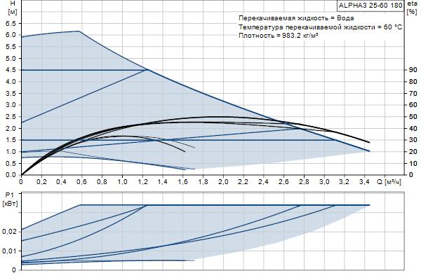 Гидравлическая характеристика насосов ALPHA3 25-60 180
