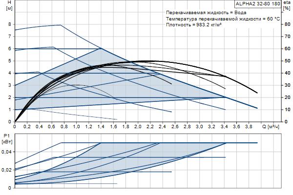 Гидравлическая характеристика насосов ALPHA2 32-80 180