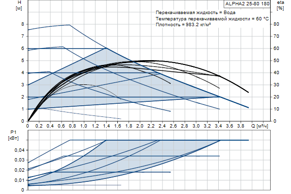 Гидравлическая характеристика насосов ALPHA2 25-80 180