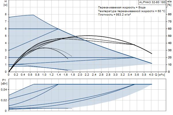 Гидравлическая характеристика насосов ALPHA3 32-80 180